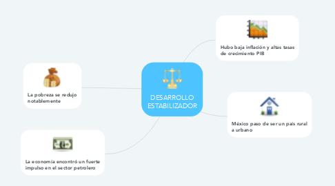 Mind Map: DESARROLLO ESTABILIZADOR