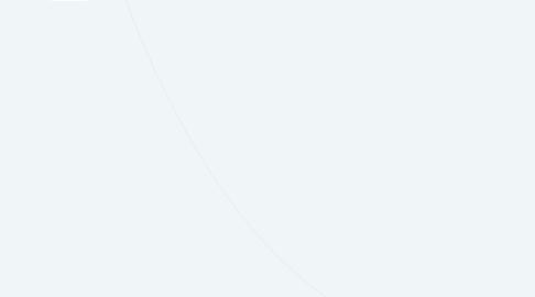 Mind Map: PLANOGRAMA