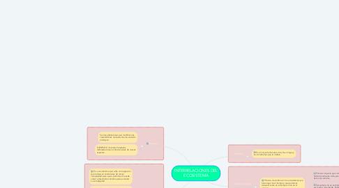 Mind Map: INTERRELACIONES DEL ECOSISTEMA