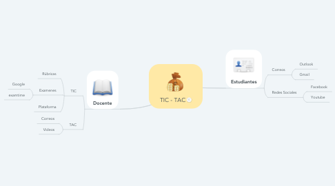Mind Map: TIC - TAC