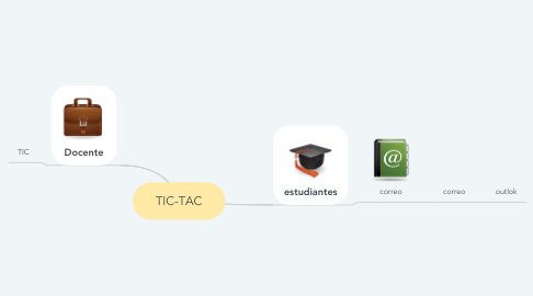 Mind Map: TIC-TAC