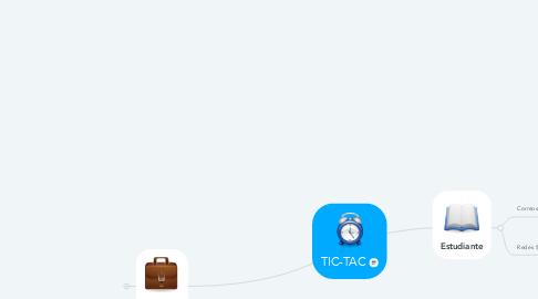 Mind Map: TIC-TAC