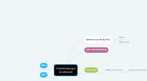 Mind Map: Вокхаус (Цифровизация)