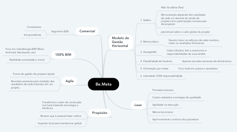 Mind Map: Be.Meta