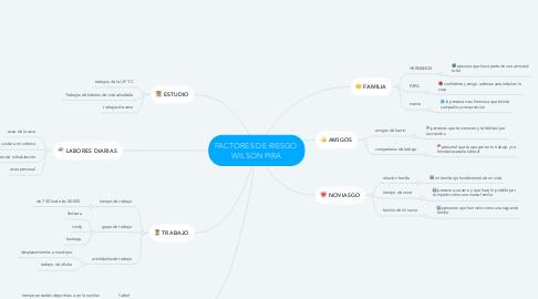 Mind Map: FACTORES DE RIESGO  WILSON PIRA