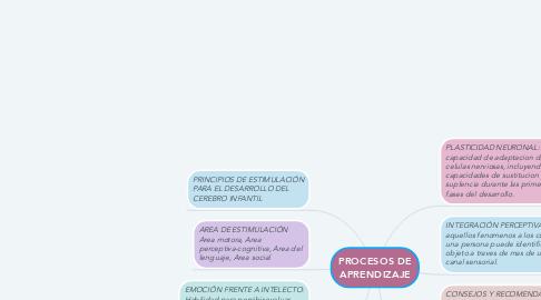 Mind Map: PROCESOS DE APRENDIZAJE