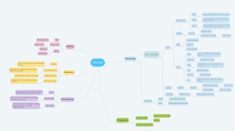 Mind Map: MULAN