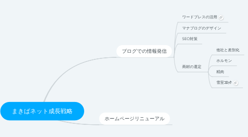 Mind Map: まきばネット成長戦略
