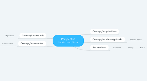 Mind Map: Perspectiva histórico-cultural