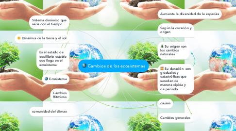 Mind Map: Cambios de los ecosistemas