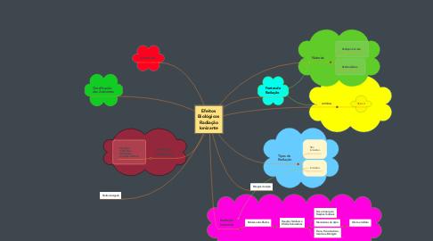 Mind Map: Efeitos Biológicos Radiação Ionizante