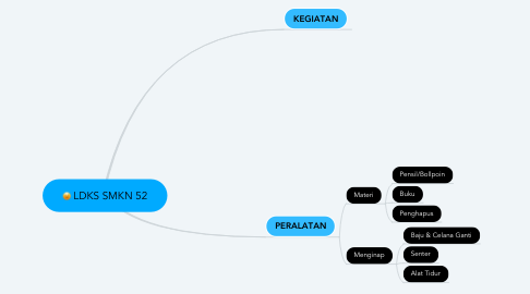 Mind Map: LDKS SMKN 52