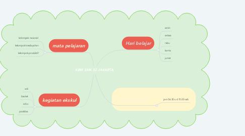 Mind Map: KBM SMK 52 JAKARTA