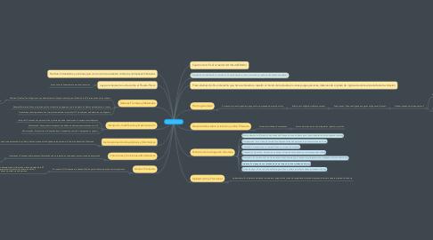 Mind Map: Legislación Tributaria