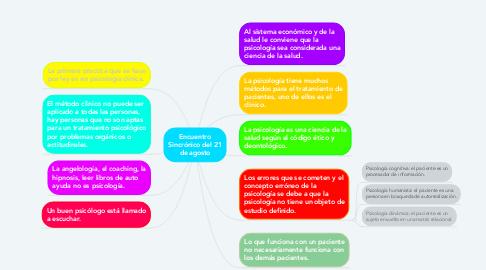 Mind Map: Encuentro Sincrónico del 21 de agosto