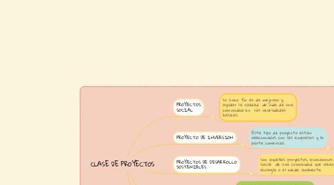 Mind Map: CLASE DE PROYECTOS