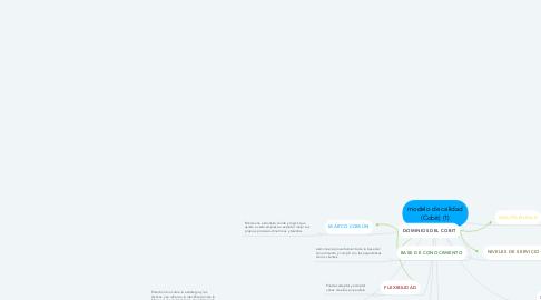 Mind Map: modelo de calidad (Cobit) (1)