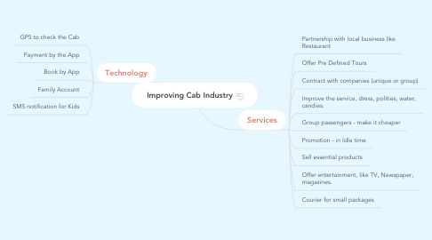 Mind Map: Improving Cab Industry