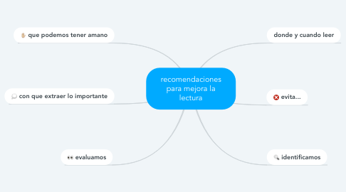 Mind Map: recomendaciones para mejora la lectura