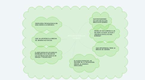 Mind Map: BRECHA DIGITAL DE GENERO