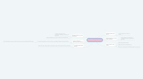 Mind Map: Marketing Empresarial