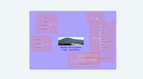 Mind Map: Mendaki Gunung Gede, Bogor, Jawa Barat