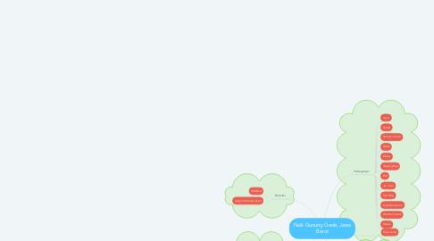 Mind Map: Naik Gunung Gede, Jawa Barat