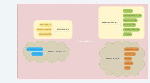 Mind Map: LDKS SMKN 52