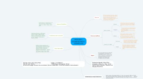 Mind Map: PROCESOS  COGNOSCITIVOS /  COGNITIVOS