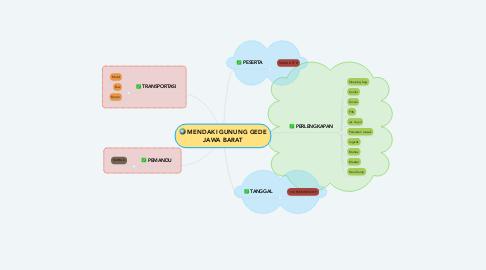 Mind Map: MENDAKI GUNUNG GEDE JAWA BARAT