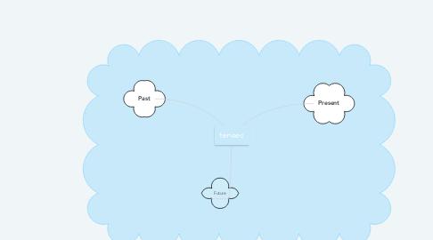 Mind Map: tenses