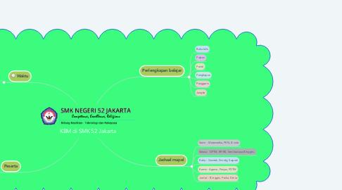 Mind Map: KBM di SMK 52 Jakarta