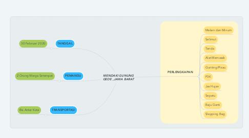 Mind Map: MENDAKI GUNUNG GEDE ,JAWA BARAT