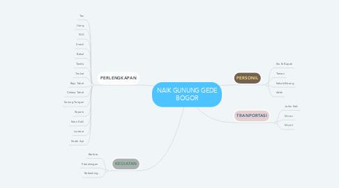Mind Map: NAIK GUNUNG GEDE BOGOR