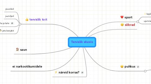 Mind Map: Tervislik eluviis