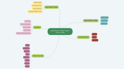 Mind Map: India Tours | India Travel | Trip to India