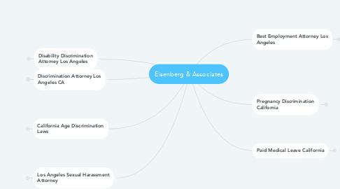 Mind Map: Eisenberg & Associates