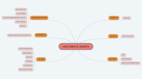 Mind Map: LDKS SMKN 52 JAKARTA