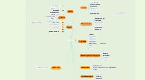 Mind Map: คอลีฟะห์อาบูบักร❤️