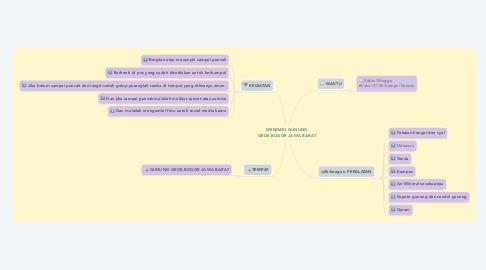 Mind Map: MENDAKI GUNUNG GEDE,BOGOR JAWA BARAT