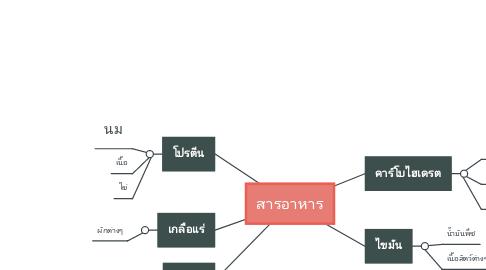 Mind Map: สารอาหาร