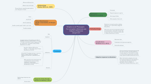 Mind Map: Streptococcal Pharyngitis    For complete references see Adaptive Response assignment