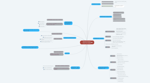 Mind Map: UNDERSTANDING HOW YOU LEARN
