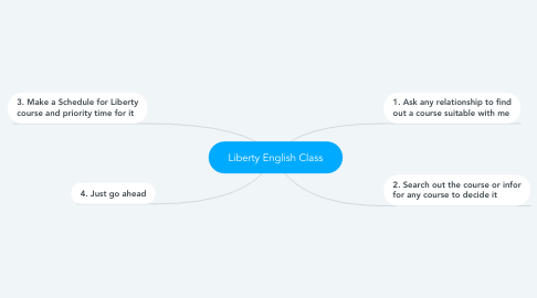 Mind Map: Liberty English Class