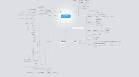 Mind Map: SamuraiArt 2012アクションプラン
