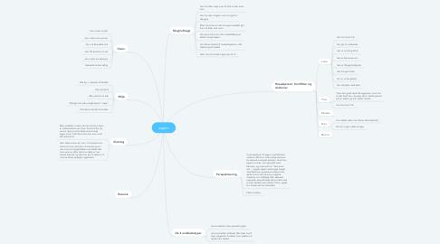 Mind Map: Jagten