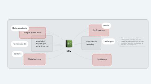 Mind Map: Mila