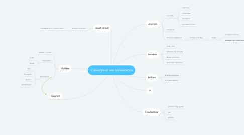 Mind Map: L'énergie et ses conversions