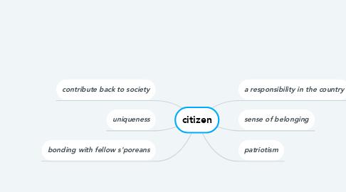 Mind Map: citizen