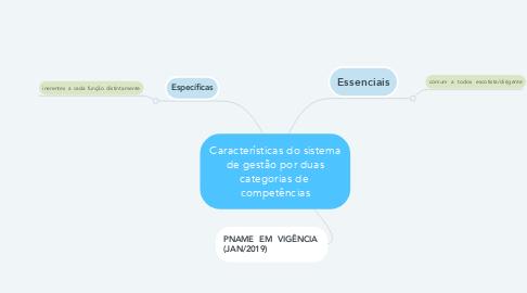 Mind Map: Características do sistema de gestão por duas categorias de  competências